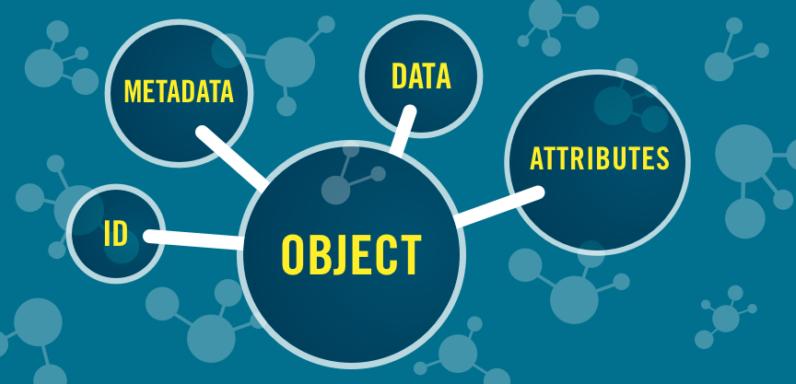 Weergave van de onderdelen van wat een object bruikbaar maakt in een object storage omgeving.