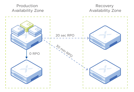 Nutanix AOS release 5.17 with lots of juicy features